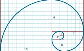a fibonacci stratégiához pontos jeleket adó mutatók)
